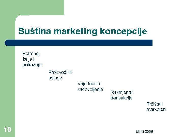 Suština marketing koncepcije Potrebe, želje i potražnja Proizvodi ili usluge Vrijednost i zadovoljenje Razmjena