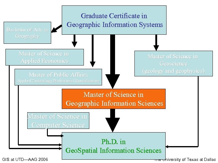 Bachelor of Arts in Geography Graduate Certificate in Geographic Information Systems Master of Science