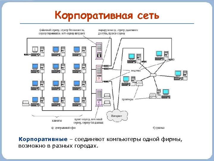 Корпоративная сеть Корпоративные – соединяют компьютеры одной фирмы, возможно в разных городах.