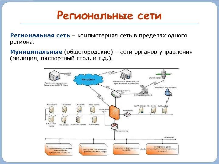 Региональные сети Региональная сеть – компьютерная сеть в пределах одного региона. Муниципальные (общегородские) –