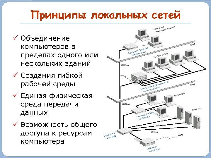 Принципы локальных сетей Объединение компьютеров в пределах одного или нескольких зданий Создания гибкой рабочей