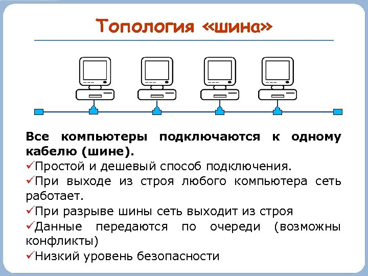 Топология «шина» Все компьютеры подключаются к одному кабелю (шине). Простой и дешевый способ подключения.