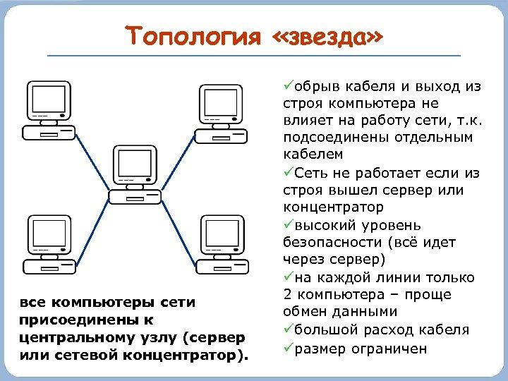 Топология «звезда» все компьютеры сети присоединены к центральному узлу (сервер или сетевой концентратор). обрыв