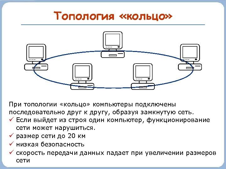 Топология «кольцо» При топологии «кольцо» компьютеры подключены последовательно друг к другу, образуя замкнутую сеть.