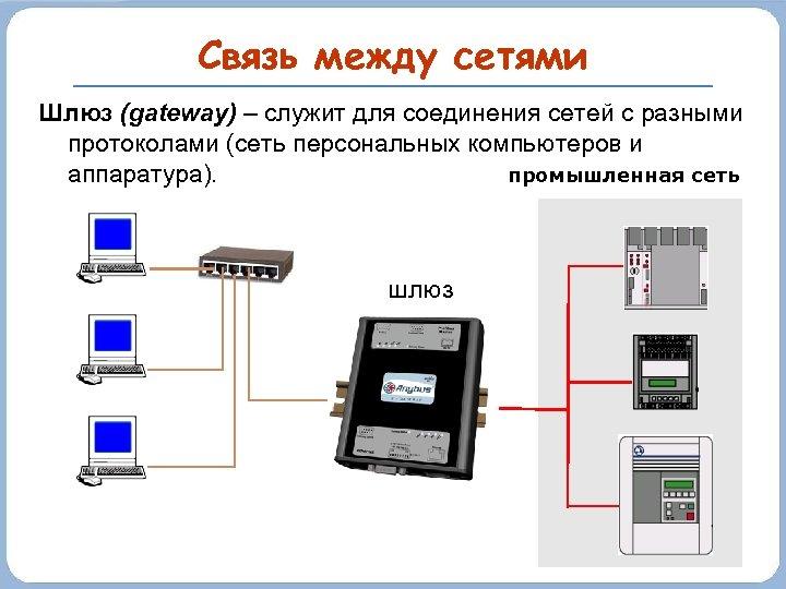 Связь между сетями Шлюз (gateway) – служит для соединения сетей с разными протоколами (сеть