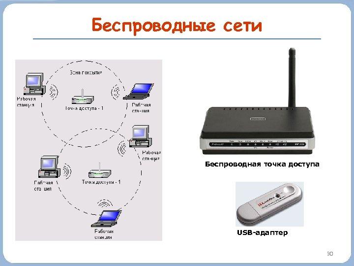 Беспроводные сети Беспроводная точка доступа USB-адаптер 30