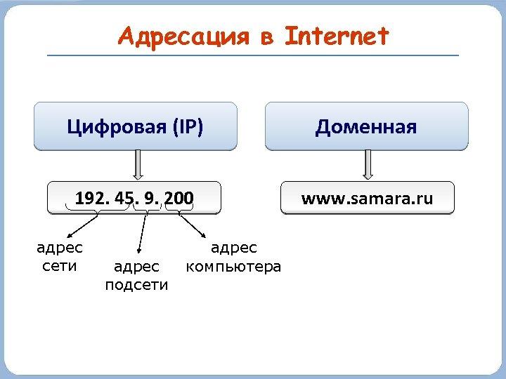 Адресация в Internet Цифровая (IP) Доменная 192. 45. 9. 200 www. samara. ru адрес