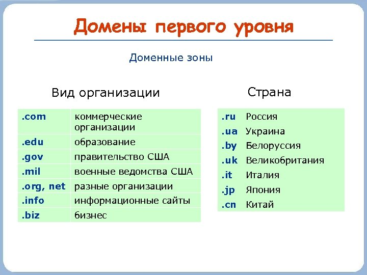 Домены первого уровня Доменные зоны Страна Вид организации. com коммерческие организации . ru Россия