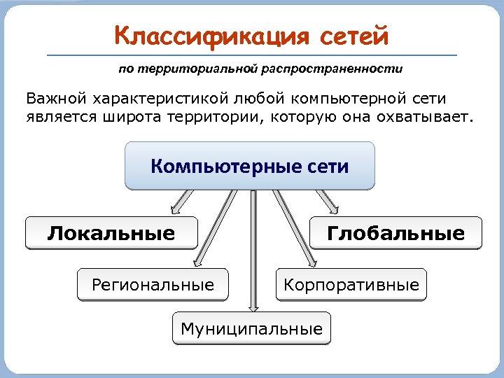 Классификация сетей по территориальной распространенности Важной характеристикой любой компьютерной сети является широта территории, которую
