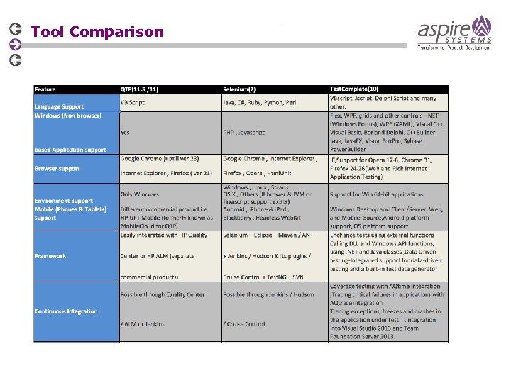 Tool Comparison
