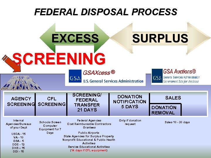 FEDERAL DISPOSAL PROCESS EXCESS SURPLUS SCREENING AGENCY CFL SCREENING Internal Agencies/Bureaus of your Dept