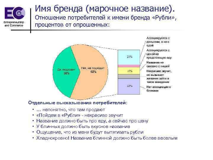 Имя бренда (марочное название). Entrepreneurship and Commerce Отношение потребителей к имени бренда «Рубли» ,