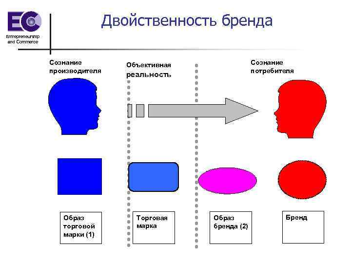 Двойственность бренда Entrepreneurship and Commerce Сознание производителя Образ торговой марки (1) Сознание потребителя Объективная
