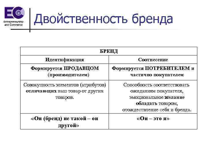 Entrepreneurship and Commerce Двойственность бренда БРЕНД Идентификация Соотнесение Формируется ПРОДАВЦОМ (производителем) Формируется ПОТРЕБИТЕЛЕМ и