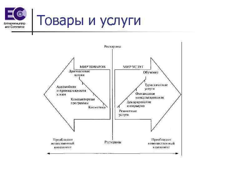 Entrepreneurship and Commerce Товары и услуги