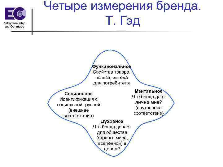 Entrepreneurship and Commerce Четыре измерения бренда. Т. Гэд