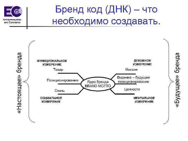 «Будущее» бренда «Настоящее» бренда Entrepreneurship and Commerce Бренд код (ДНК) – что необходимо