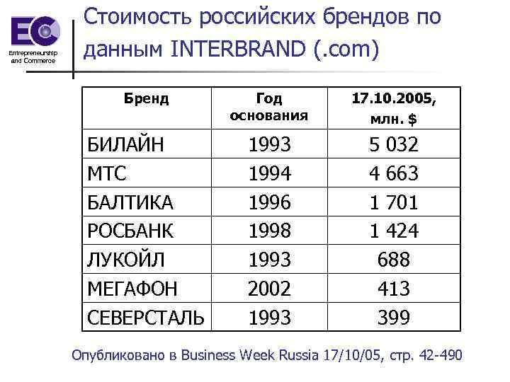 Entrepreneurship and Commerce Стоимость российских брендов по данным INTERBRAND (. com) Бренд Год основания