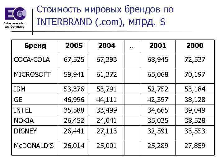 Entrepreneurship and Commerce Стоимость мировых брендов по INTERBRAND (. com), млрд. $ Бренд 2005