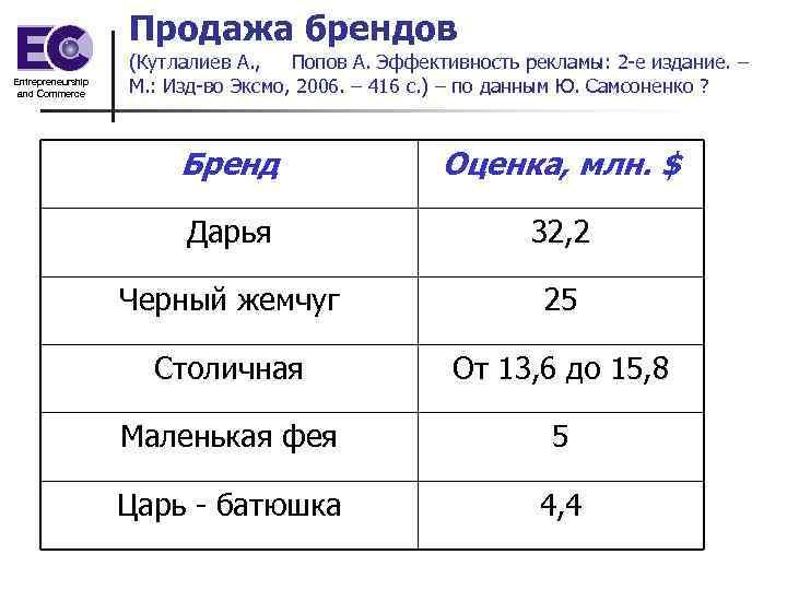 Продажа брендов Entrepreneurship and Commerce (Кутлалиев А. , Попов А. Эффективность рекламы: 2 -е