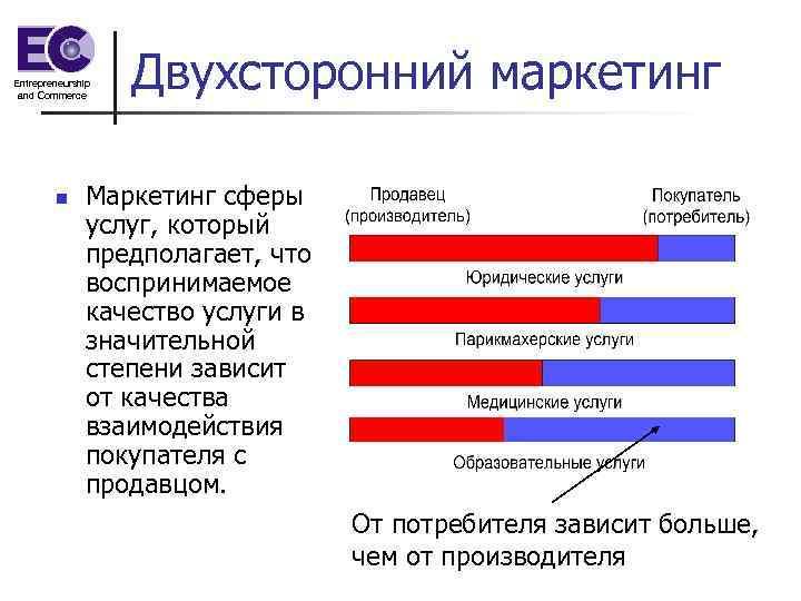 Entrepreneurship and Commerce n Двухсторонний маркетинг Маркетинг сферы услуг, который предполагает, что воспринимаемое качество