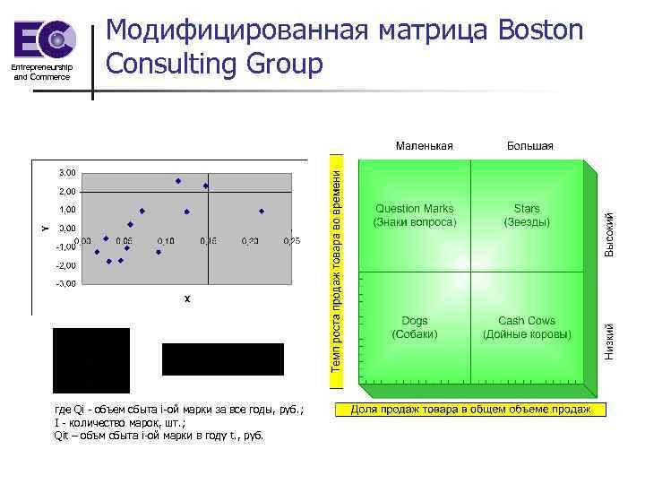 Entrepreneurship and Commerce Модифицированная матрица Boston Consulting Group где Qi - объем сбыта i-ой