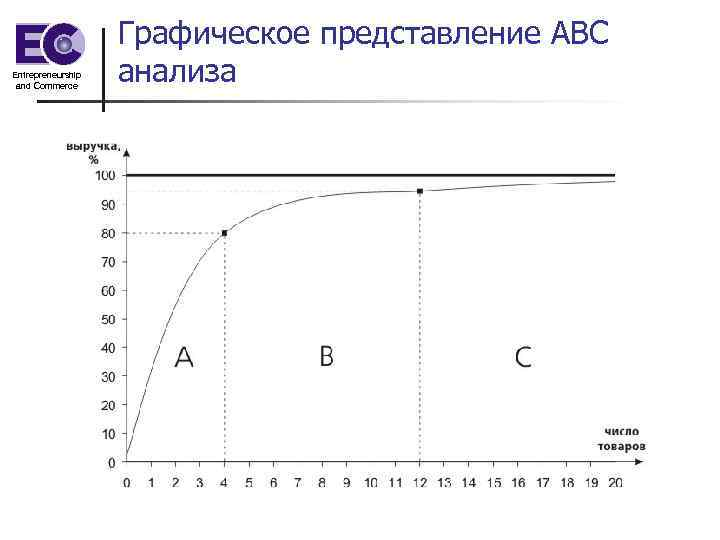 Entrepreneurship and Commerce Графическое представление АВС анализа