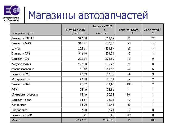 Entrepreneurship and Commerce Магазины автозапчастей Товарная группа Выручка в 2006 г. , млн. руб.