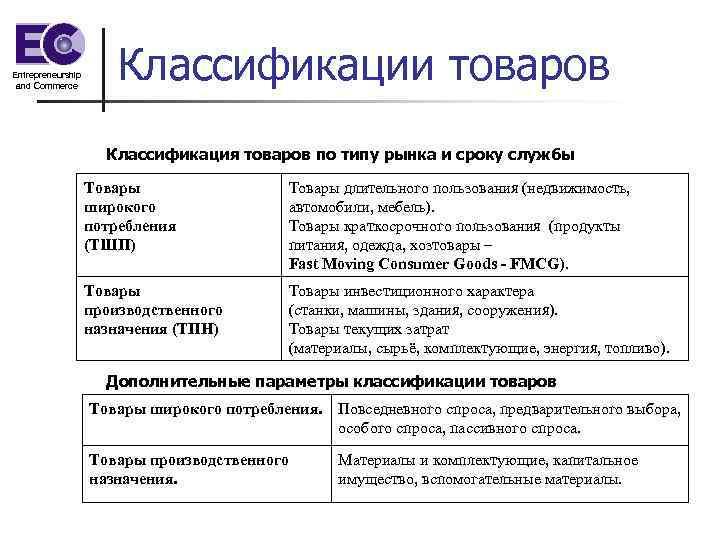 Entrepreneurship and Commerce Классификации товаров Классификация товаров по типу рынка и сроку службы Товары