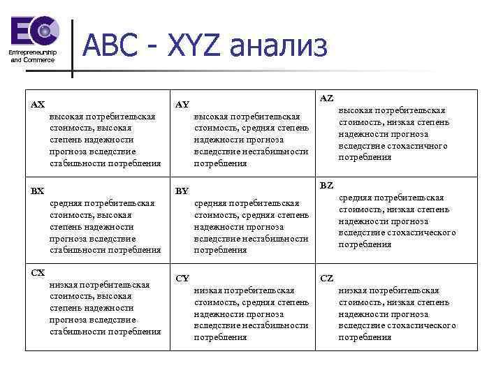 Entrepreneurship and Commerce АВС - XYZ анализ AX AZ AY высокая потребительская стоимость, высокая