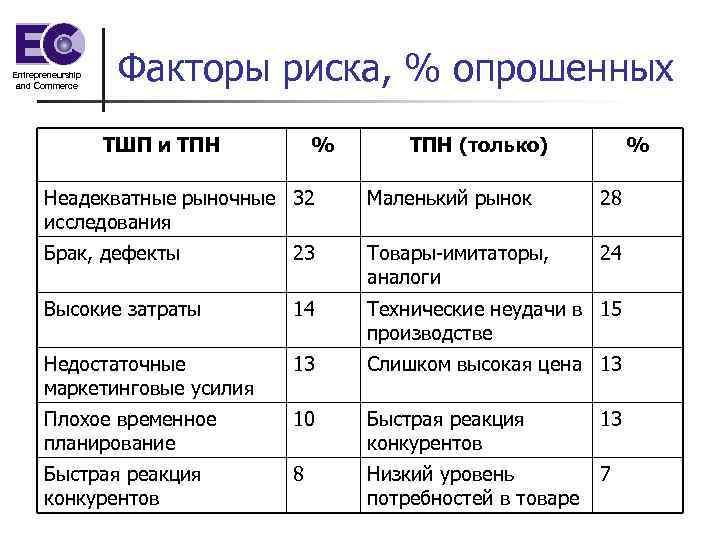 Entrepreneurship and Commerce Факторы риска, % опрошенных ТШП и ТПН % ТПН (только) %