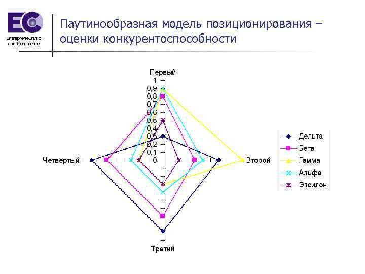 Entrepreneurship and Commerce Паутинообразная модель позиционирования – оценки конкурентоспособности