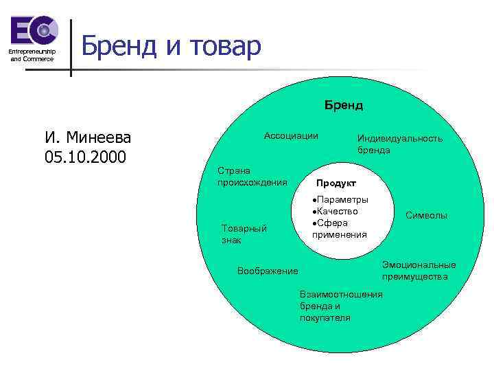 Entrepreneurship and Commerce Бренд и товар Бренд И. Минеева 05. 10. 2000 Ассоциации Страна
