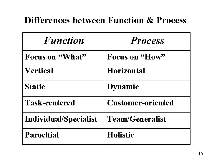 "Differences between Function & Process Function Process Focus on ""What"" Focus on ""How"" Vertical"