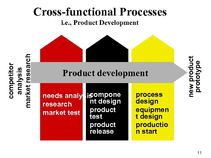 Cross-functional Processes Product development MARKETING R&D compone needs analysis nt design research market test