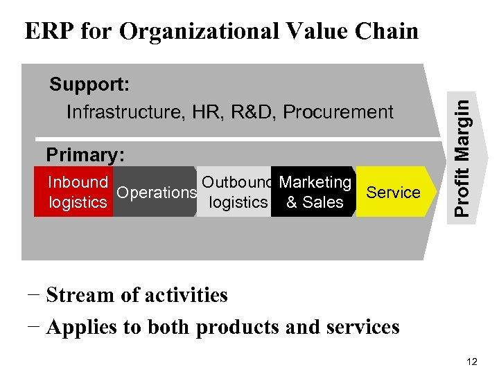 Support: Infrastructure, HR, R&D, Procurement Primary: Inbound Outbound Marketing Operations Service logistics & Sales