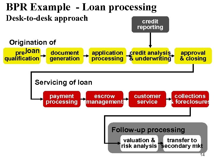 BPR Example - Loan processing Desk-to-desk approach Origination of loan document pre- qualification generation