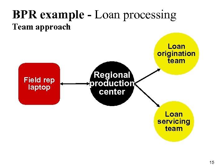 BPR example - Loan processing Team approach Loan origination team Field rep laptop Regional