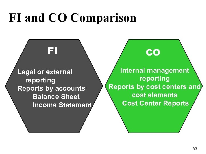 FI and CO Comparison FI CO Legal or external reporting Reports by accounts Balance