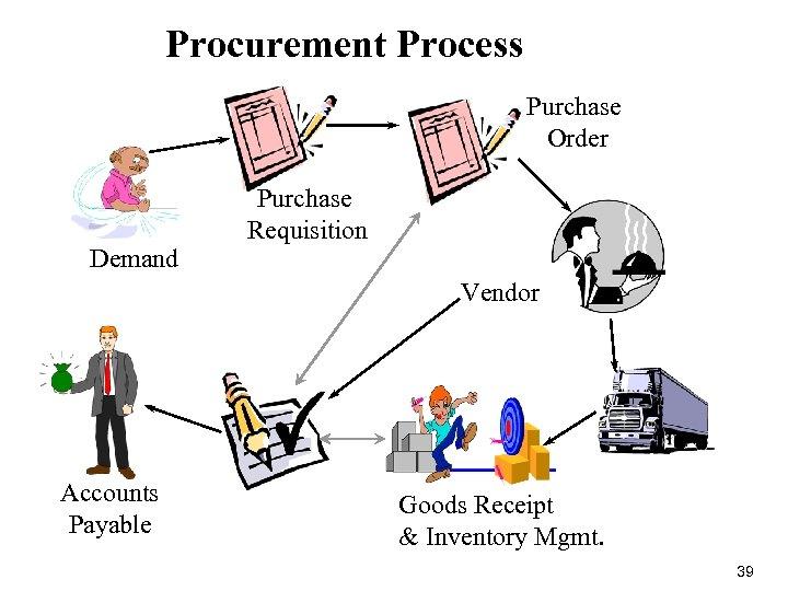 Procurement Process Purchase Order Demand Purchase Requisition Vendor Accounts Payable Goods Receipt & Inventory