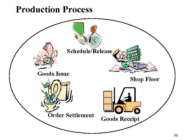 Production Process Schedule/Release Goods Issue Order Settlement Shop Floor Goods Receipt 49