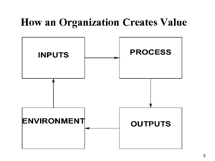 How an Organization Creates Value 5