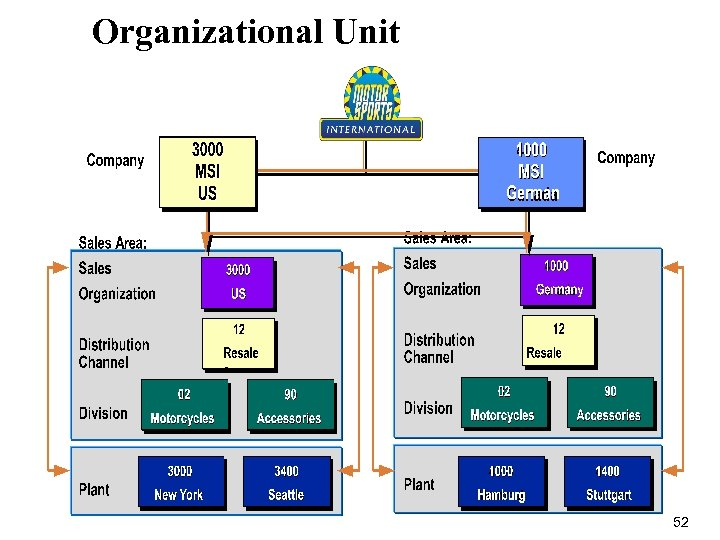 Organizational Unit 52