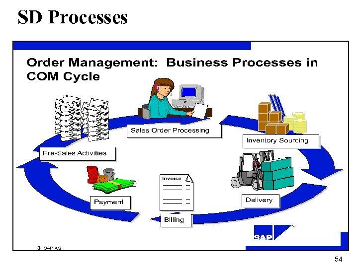 SD Processes 54