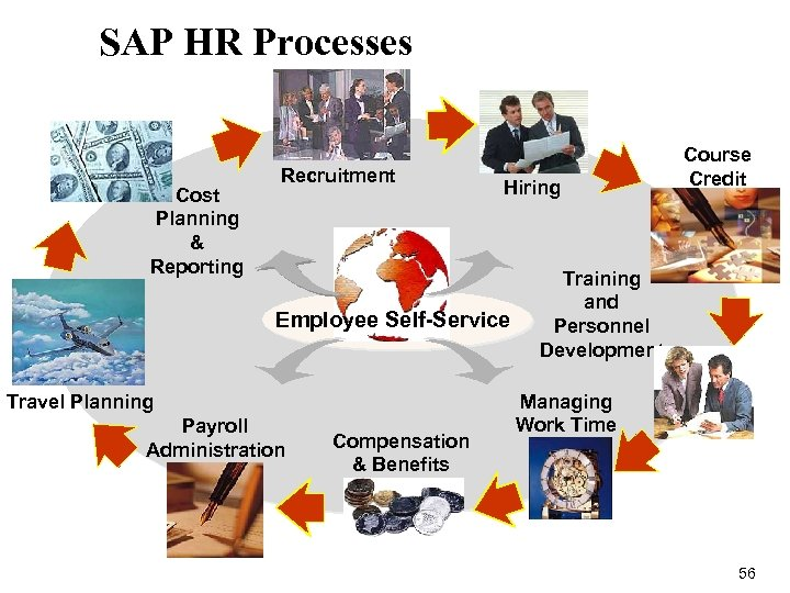 SAP HR Processes Cost Planning & Reporting Recruitment Hiring Employee Self-Service Travel Planning Payroll