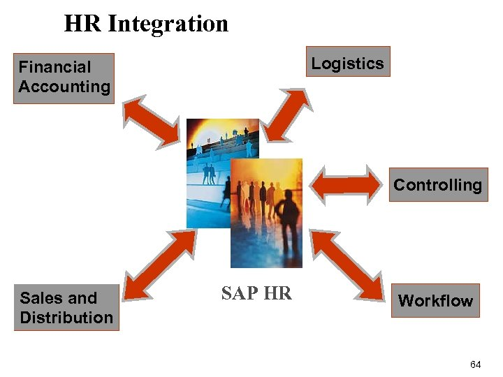 HR Integration Logistics Financial Accounting Controlling Sales and Distribution SAP HR Workflow 64