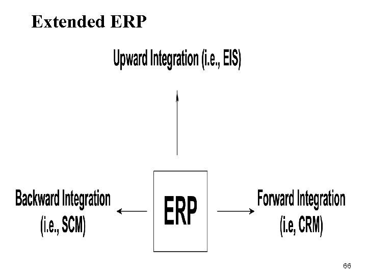 Extended ERP 66