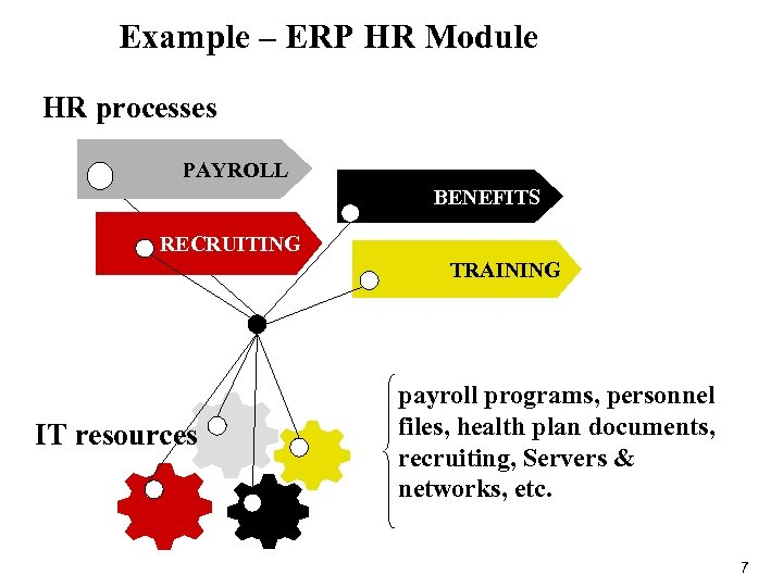 Example – ERP HR Module HR processes PAYROLL BENEFITS RECRUITING TRAINING IT resources payroll