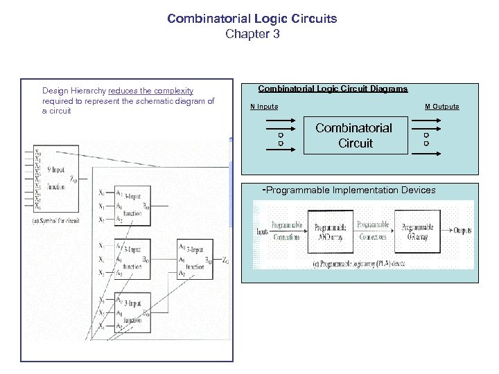 Combinatorial Logic Circuits Chapter 3 Design Hierarchy reduces the complexity required to represent the