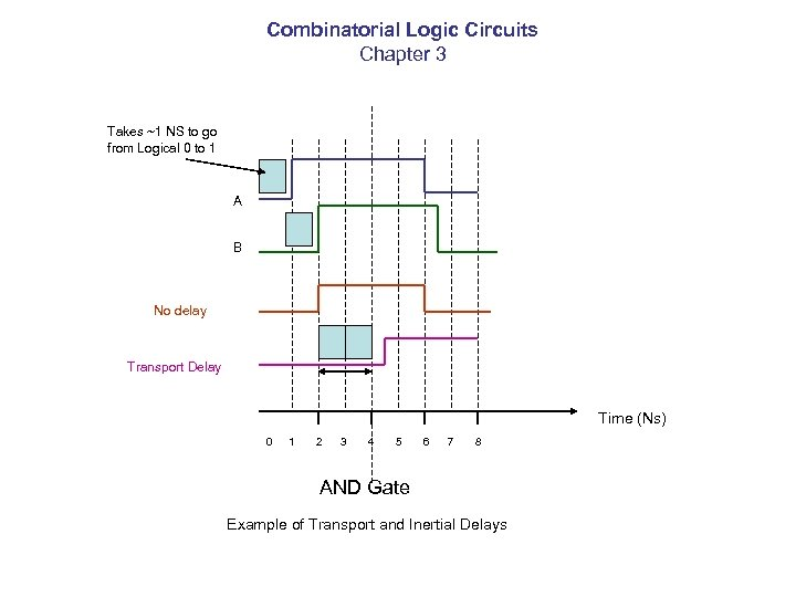 Combinatorial Logic Circuits Chapter 3 Takes ~1 NS to go from Logical 0 to